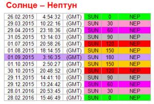 Аспекты дня. 1 сентября. Ритм Солнце-Нептун