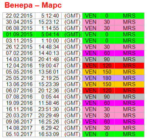 Аспекты дня. 1 сентября. Ритм Венера-Марс