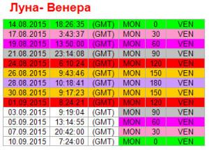 Аспекты дня. 1 сентября. Ритм Луна-Венера