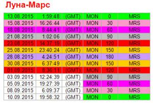 Аспекты дня. 1 сентября. Ритм Луна-Марс