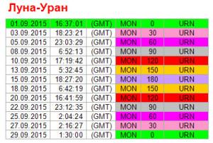 Аспекты дня. 1 сентября. Ритм Луна-Уран