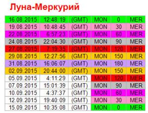 Аспекты дня. 2 сентября. Ритм Луна - Меркурий