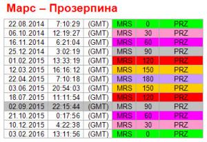 Аспекты дня. 2 сентября. Ритм Марс - Прозерпина