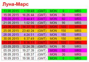 Аспекты дня. 3 сентября.  Ритм Луна - Марс