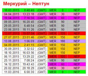Аспекты дня. 4 сентября. Ритм Меркурий - Нептун