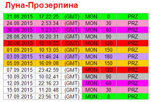 Аспекты дня. 5 сентября. Ритм Луна - Прозерпина