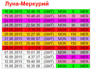 Аспекты дня. 5 сентября. Ритм Луна - Меркурий
