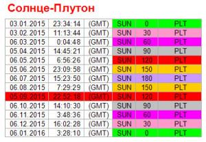 Аспекты дня. 5 сентября. Ритм Солнце - Плутон