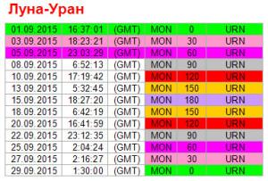 Аспекты дня. 5 сентября. Ритм Луна -  Уран