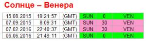 Аспекты дня. 7 сентября. Ритм Солнце - Венера