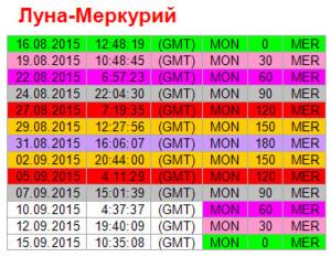 Аспекты дня. 7 сентября. Ритм Луна - Меркурий