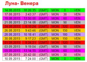 Аспекты дня. 7 сентября. Ритм Луна - Венера
