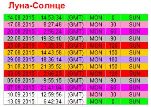 Аспекты дня. 7 сентября. Ритм Луна - Солнце