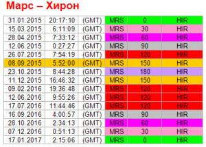 Аспекты дня. 8 сентября. Ритм Марс - Хирон