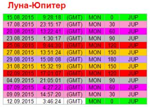 Аспекты дня. 9 сентября. Ритм Луна - Юпитер