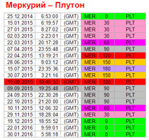 Аспекты дня. 9 сентября. Ритм Меркурий - Плутон