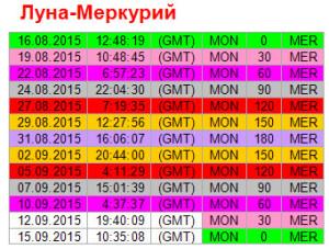 Аспекты дня. 10 сентября. Ритм Луна-Меркурий