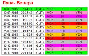 Аспекты дня. 10 сентября. Ритм Луна-Венера