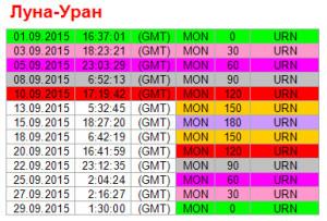 Аспекты дня. 10 сентября. Ритм Луна-Уран