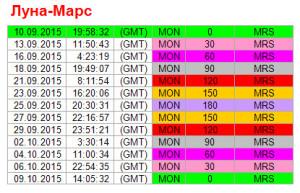 Аспекты дня. 10 сентября. Ритм Луна-Марс