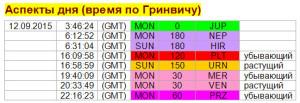 Аспекты дня. 12 сентября.