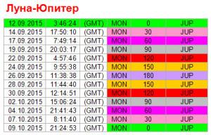 Аспекты дня. 12 сентября. Ритм Луна - Юпитер