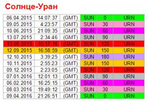 Аспекты дня. 12 сентября. Ритм Солнце - Уран