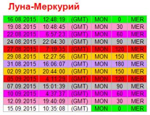 Аспекты дня. 12 сентября. Ритм Луна - Меркурий