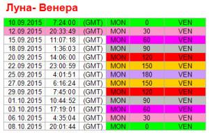 Аспекты дня. 12 сентября. Ритм Луна - Венера