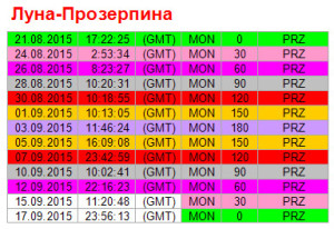Аспекты дня. 12 сентября. Ритм Луна - Прозерпина