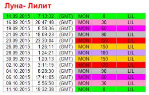 Аспекты дня. 14 сентября. Ритм Луна - Лилит