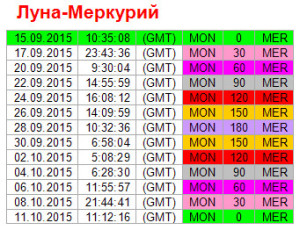 Аспекты дня. 15 сентября. Ритм Луна - Меркурий