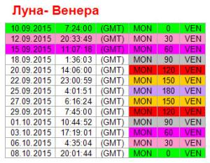 Аспекты дня. 15 сентября. Ритм Луна - Венера