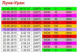 Аспекты дня. 15 сентября. Ритм Луна - Уран