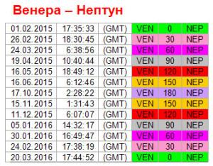 Ключевые точки ритма Венера - Нептун