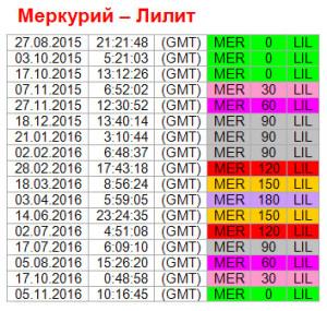 Ключевые точки ритма Меркурий - Лилит