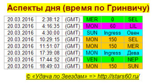 Аспекты на 20 марта 2016 года