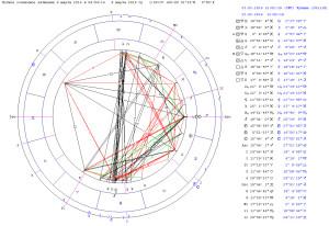 Лунное Затмение 23 марта. Синастрия с Солнечным Затмением 9-го