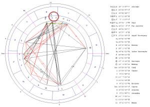 Гороскоп соединения Венера-Хирон. Место Гринвич