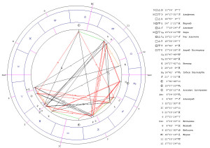 Соединение Меркурий-Уран. Гороскоп