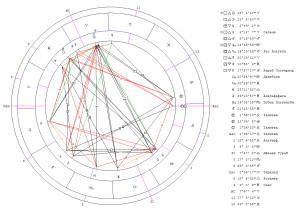 Соединение Луна-Солнце (новолуние). Гороскоп