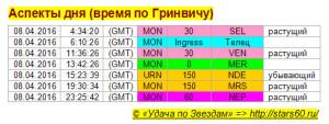 Аспекты на 8 апреля
