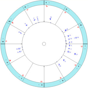 Соединение Солнце-Уран. Космограмма