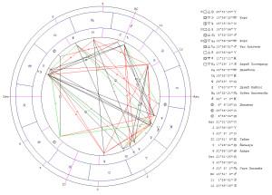 Соединение Луна-Юпитер. Гороскоп