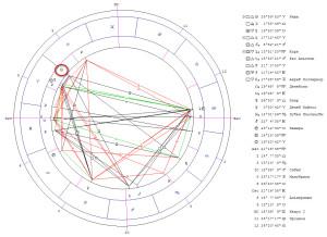 Ингрессия Солнца знак Тельца. Гороскоп