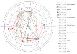Соединение Луна - Плутон. Гороскоп