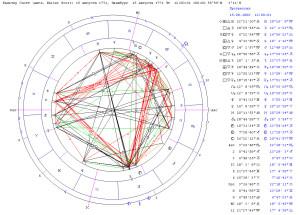 Соединение прогрессивного Сатурна и Солнца радикса