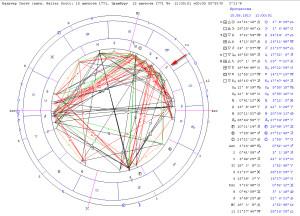 Соединение прогрессивной Венеры и Меркурия радикса