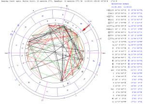 Соединение прогрессивного Сатурна и Меркурия радикса