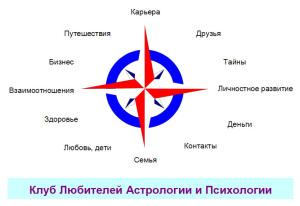 КЛАД = Клуб Любителей Астрологии и Психологии